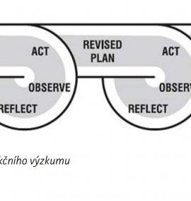 dalsi-nova-prirucka-ktera-by-nemela-uniknout-vasi-pozornosti/Novinky_obr_fáze akčního výzkumu.jpg