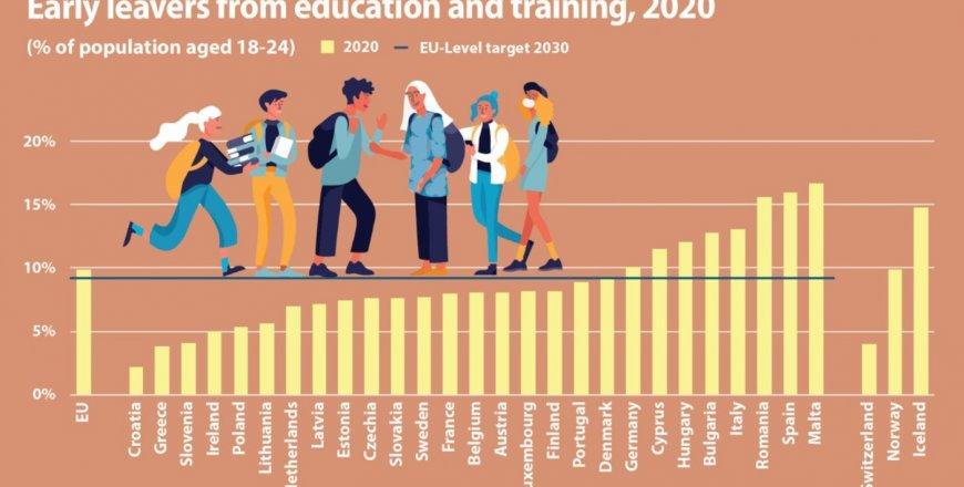 Předčasné odchody ze vzdělávání pohledem statistiky EU